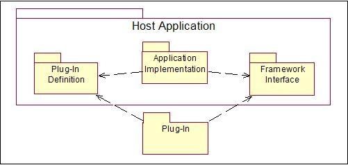 Components provided by Plug-in and the hosting application